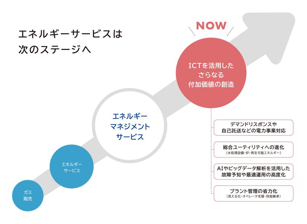 ソリューションズ 東京 ガス エンジニアリング 東京ガスエンジニアリングソリューションズ|19年卒 営業の最終面接の選考体験談|就活サイト【ONE