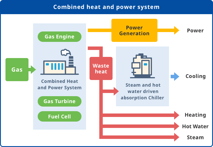 On-site Energy Service|Tokyo Gas Engineering Solutions